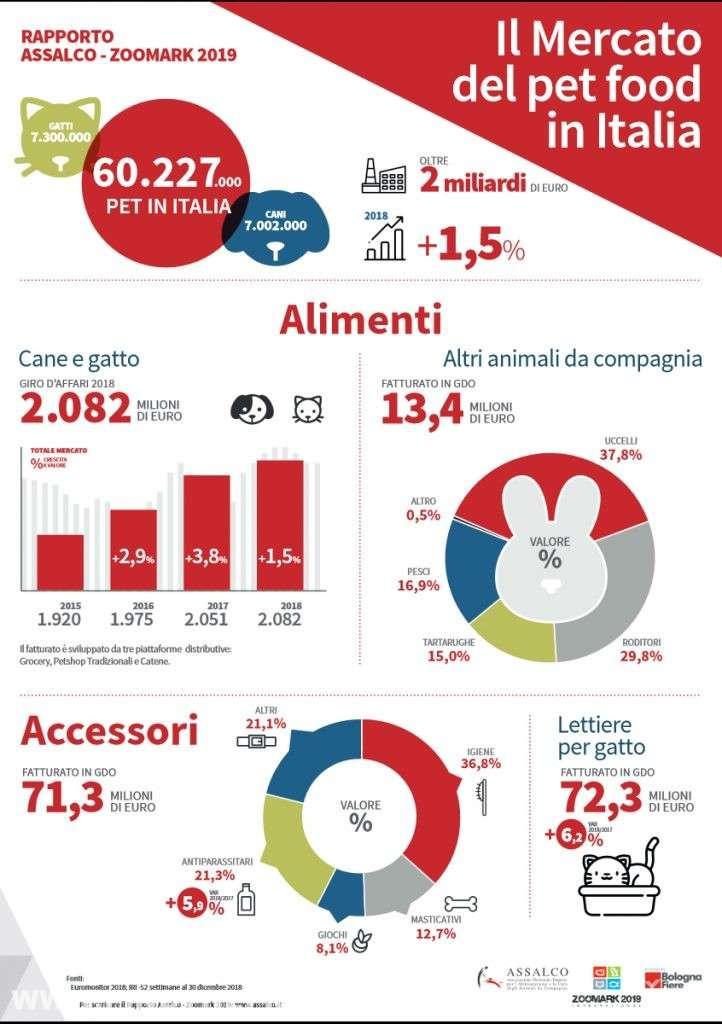 Infografica che riassume il Mercato del pet food in Italia.