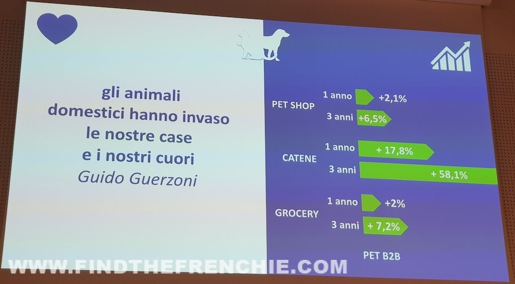 Pet Marketing Day 2019 - Crescita Canali Distributivi
