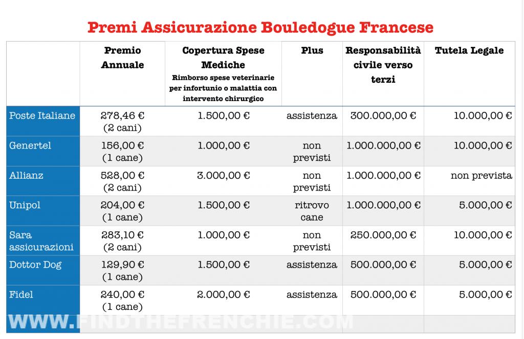 Tabella Confronto Premi Assicurazione Cane - Bouledogue Francese - 2019