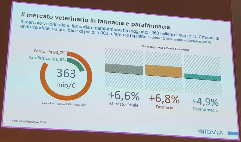 Il veterinario - il mercato veterinario in farmacia e parafarmacia